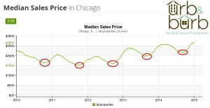 Chicago average price range